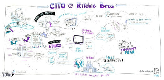 cito-ritchie-bros-graphic-recording-mac-dev-ops-2019-SML